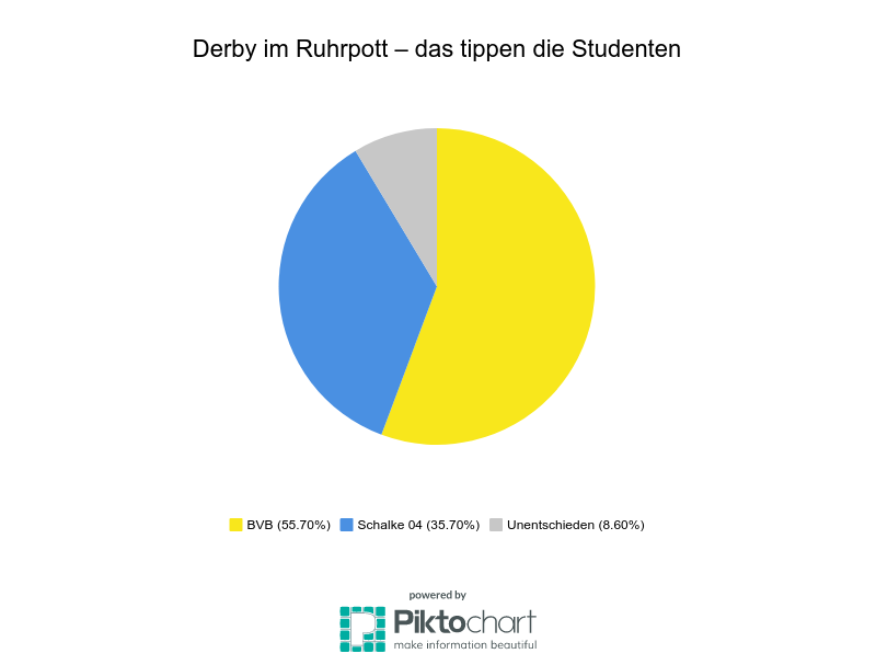 Revierderby BVB gegen Schalke 04: Das sind die Wetten