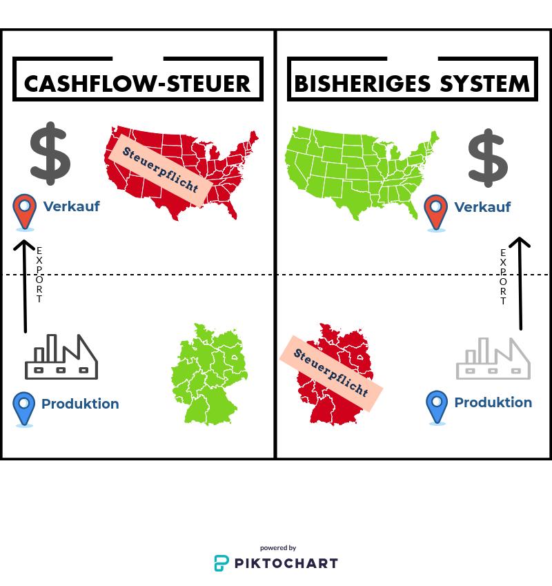 Bei einer Cashflow-Steuer ist nicht entscheidend, wo ein Gut produziert wird, sondern wo es verkauft wird. Das macht es für Konzerne sehr schwierig zu tricksen.
