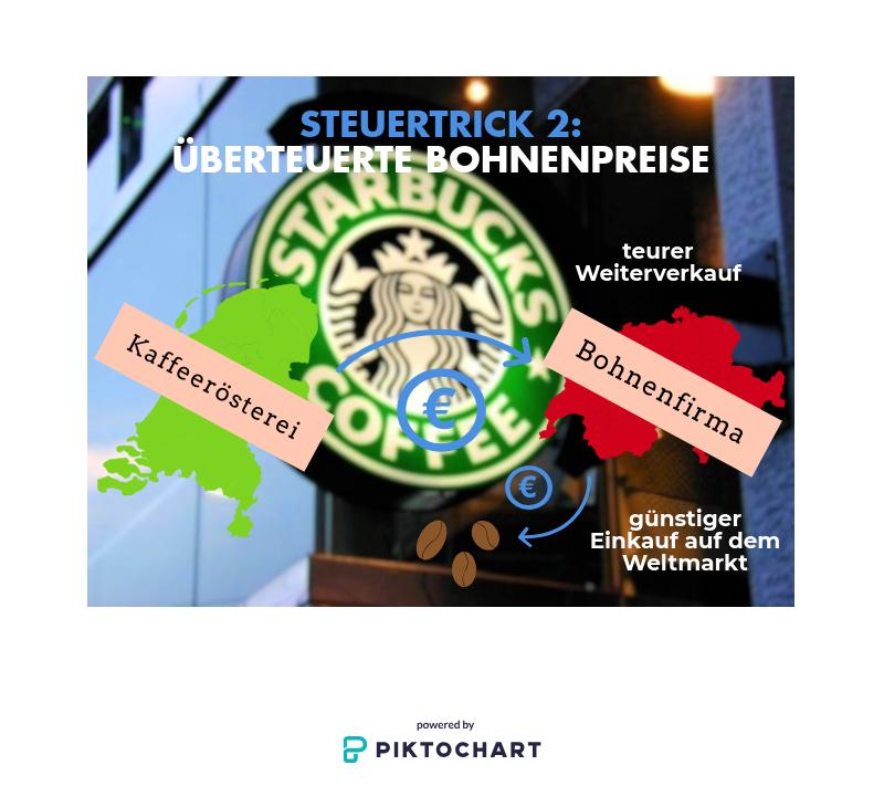 Starbucks röstet seine Kaffeebohnen unter anderem in einer Fabrik in den Niederlanden. Die Gewinne, die so erzielt werden, wurden geschickt kleingerechnet. Denn Starbucks kaufte die rohen Bohnen zu völlig überteuerten Preisen bei einer Tochterfirma aus der Schweiz.