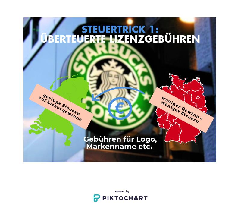 Die einzelnen europäischen Starbucks-Filialen zahlen überhöhte Lizenzgebühren an die Zentrale in den Niederlanden. So ist ihr Gewinn niedriger und sie müssen weniger Steuern zahlen. Und in den Niederlanden werden auf die Lizenzgewinne nur wenig Steuern erhoben.