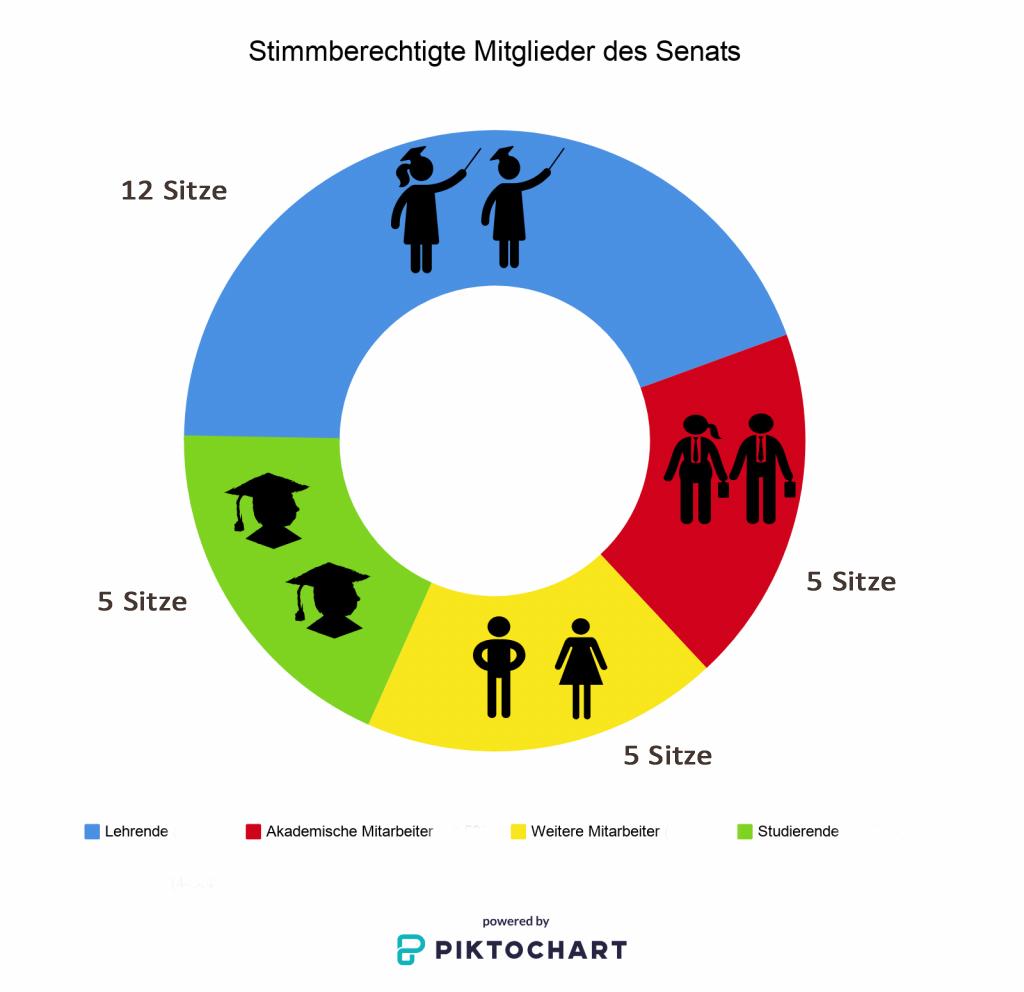 Bei den Senatswahlen werden die Sitze der Studierenden neu besetzt. Außerdem sind die Hochschullehrer, die wissenschaftlichen Mitarbeiter und die sonstigen Mitarbeiter im Senat vertreten.