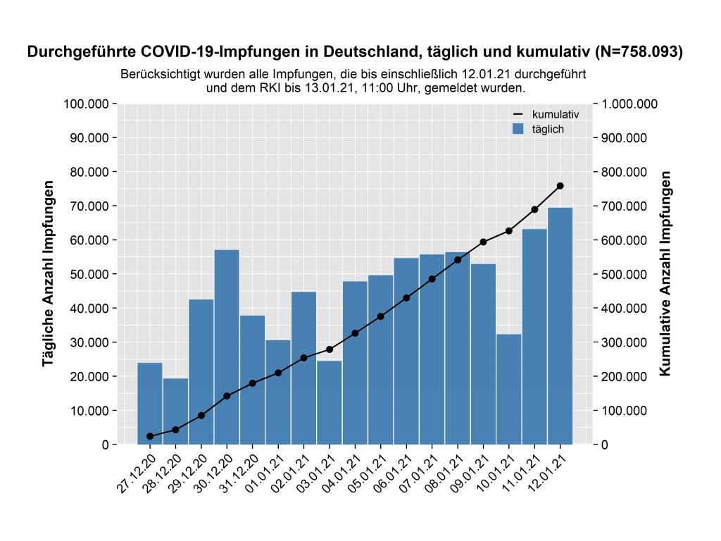 Die Zahl der Corona-Impflungen steigt, ist aber noch niedrig.